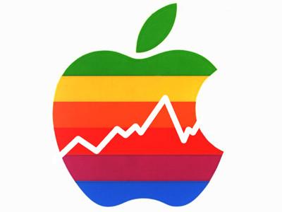 Инвестиции Уоррена Баффета в акции Apple (Эппл).