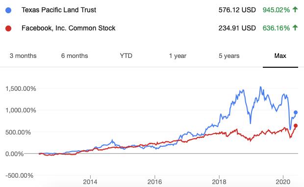Доходность акций Texas Pacific Land Trust