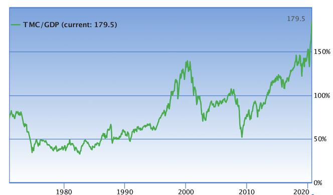 График индикатора Баффета